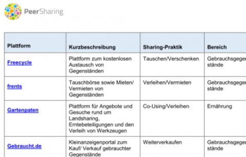 Landkarte Peer-to-Peer Sharing
